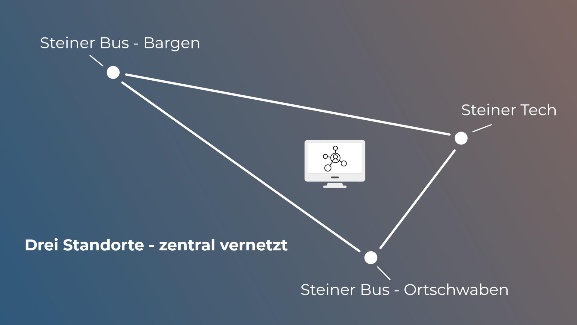 Steinerbus vernetzt - ONET