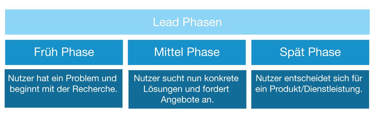 Leadphasen